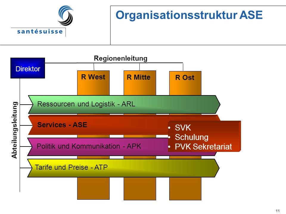 Organisationsstruktur ASE