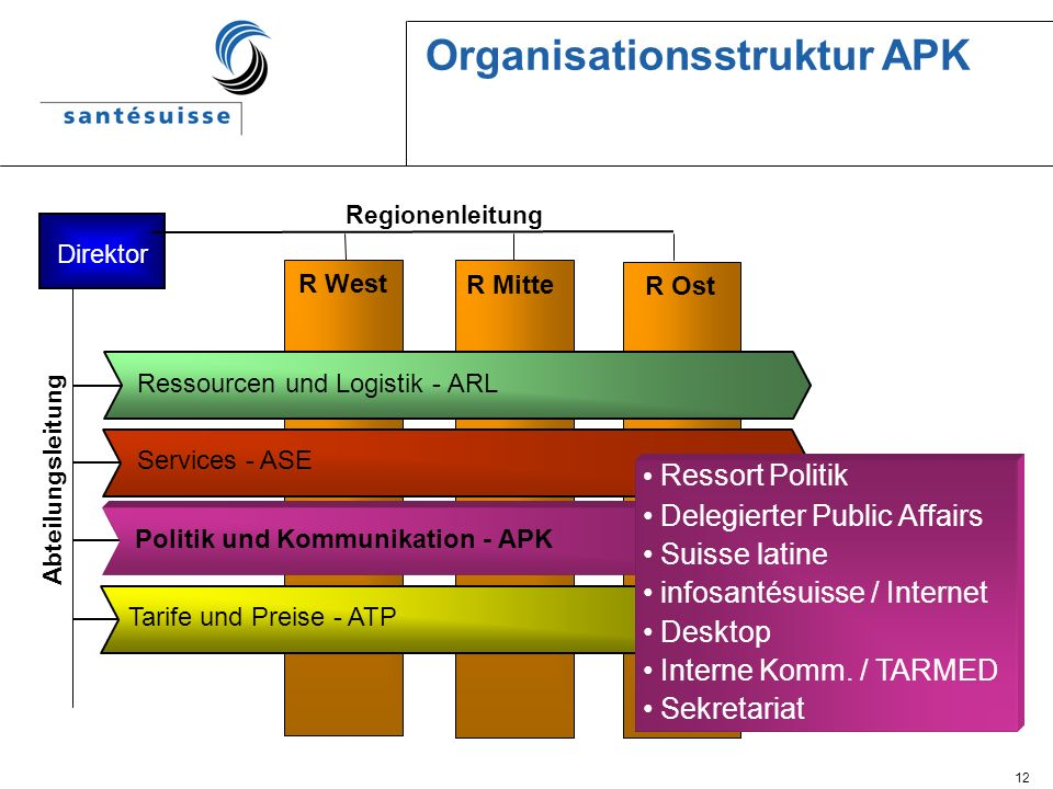 Organisationsstruktur APK