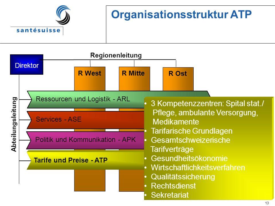 Organisationsstruktur ATP