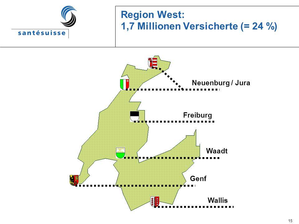 Region West: 1,7 Millionen Versicherte (= 24 %)