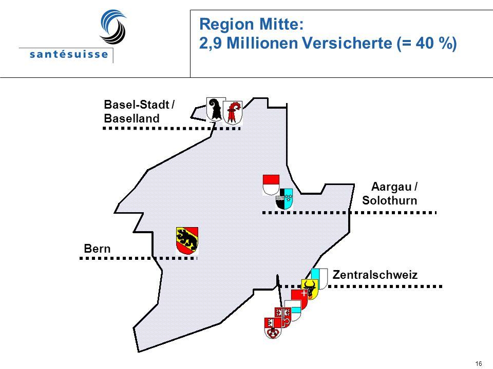 Region Mitte: 2,9 Millionen Versicherte (= 40 %)