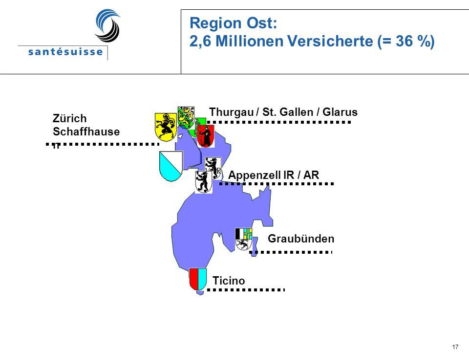 Region Ost: 2,6 Millionen Versicherte (= 36 %)
