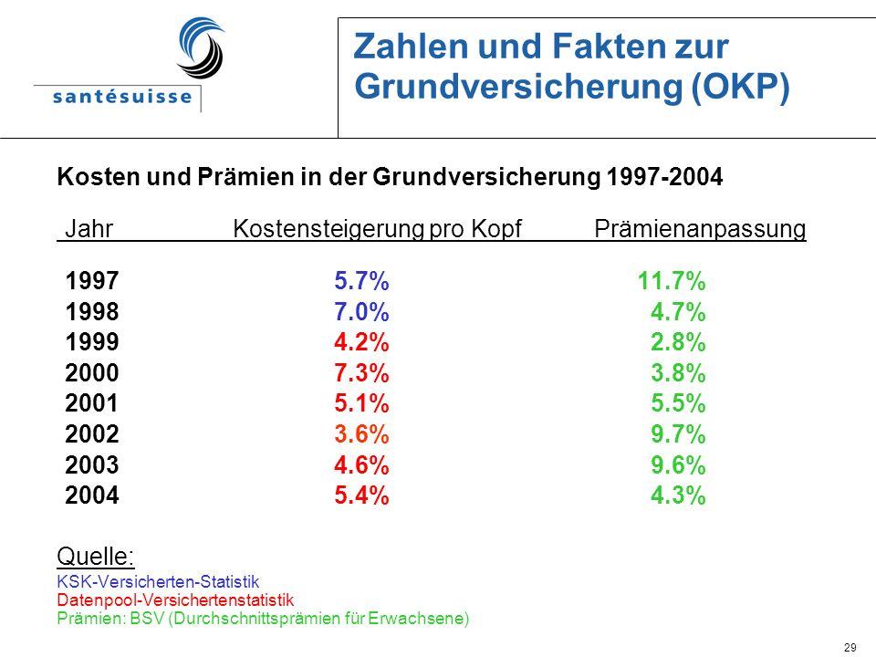 Zahlen und Fakten zur Grundversicherung (OKP)
