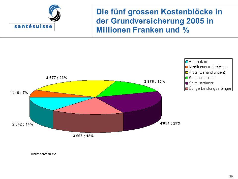 Die fünf grossen Kostenblöcke in der Grundversicherung 2005 in Millionen Franken und %