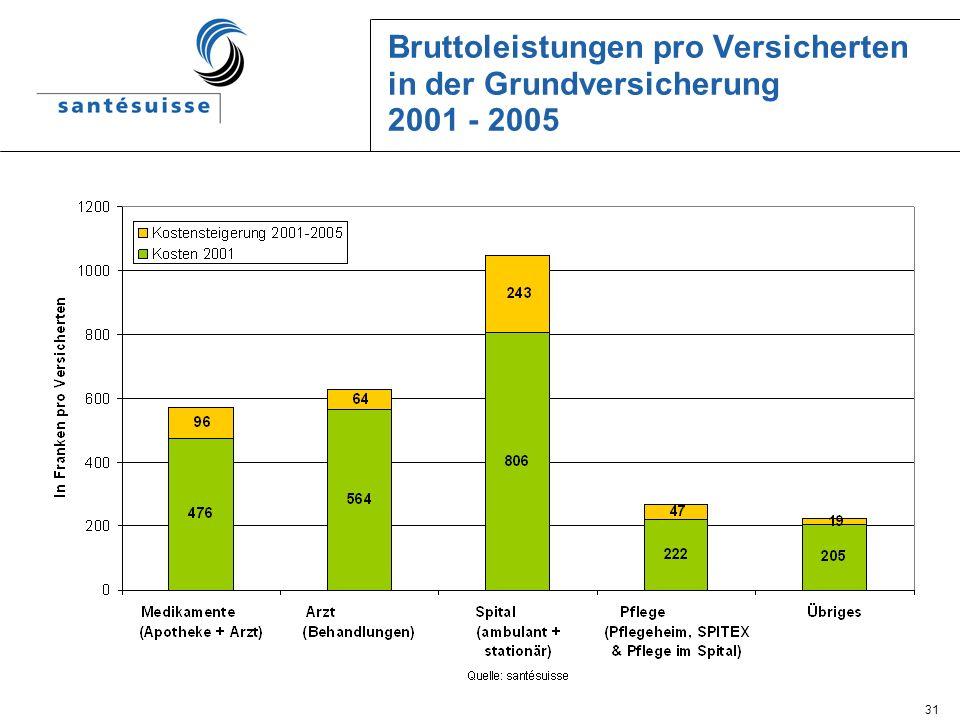 Bruttoleistungen pro Versicherten in der Grundversicherung 2001 - 2005