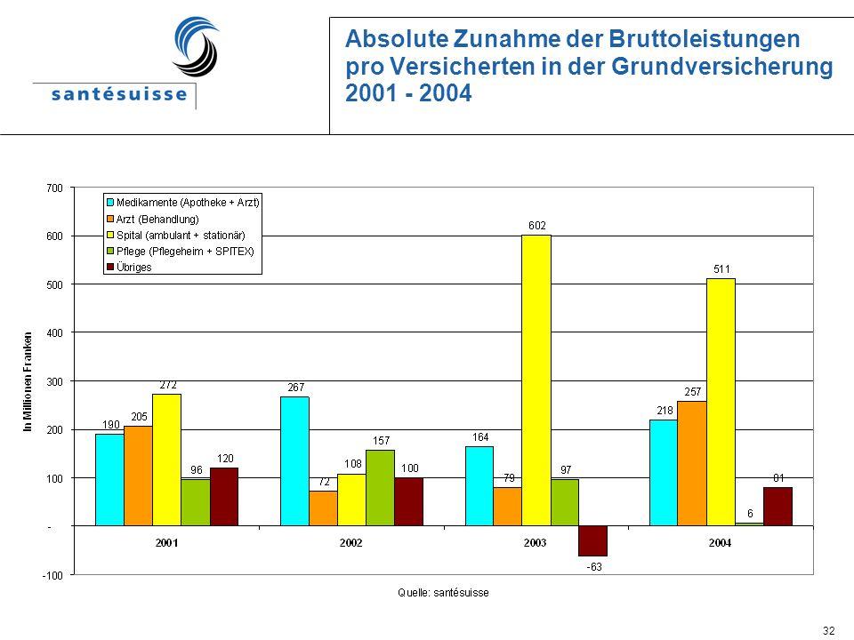 Absolute Zunahme der Bruttoleistungen pro Versicherten in der Grundversicherung 2001 - 2004