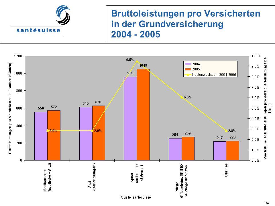 Bruttoleistungen pro Versicherten in der Grundversicherung 2004 - 2005
