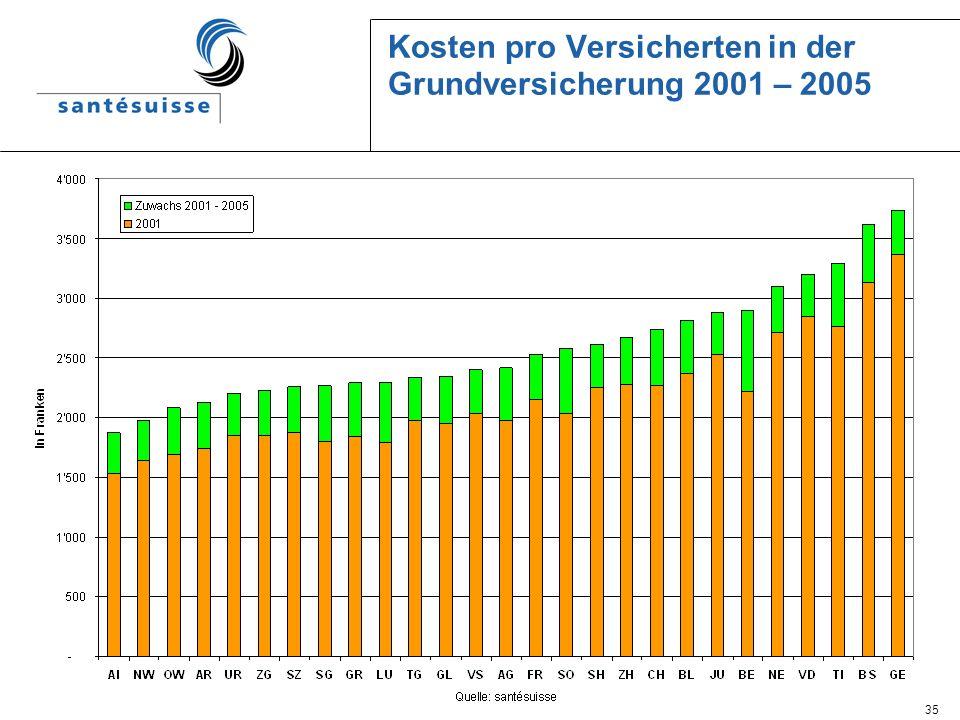 Kosten pro Versicherten in der Grundversicherung 2001 – 2005