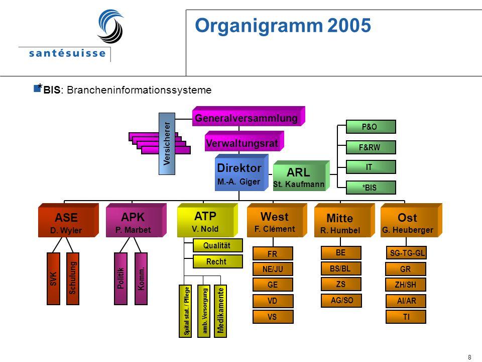 Organigramm 2005 *BIS: Brancheninformationssysteme Direktor ARL ASE