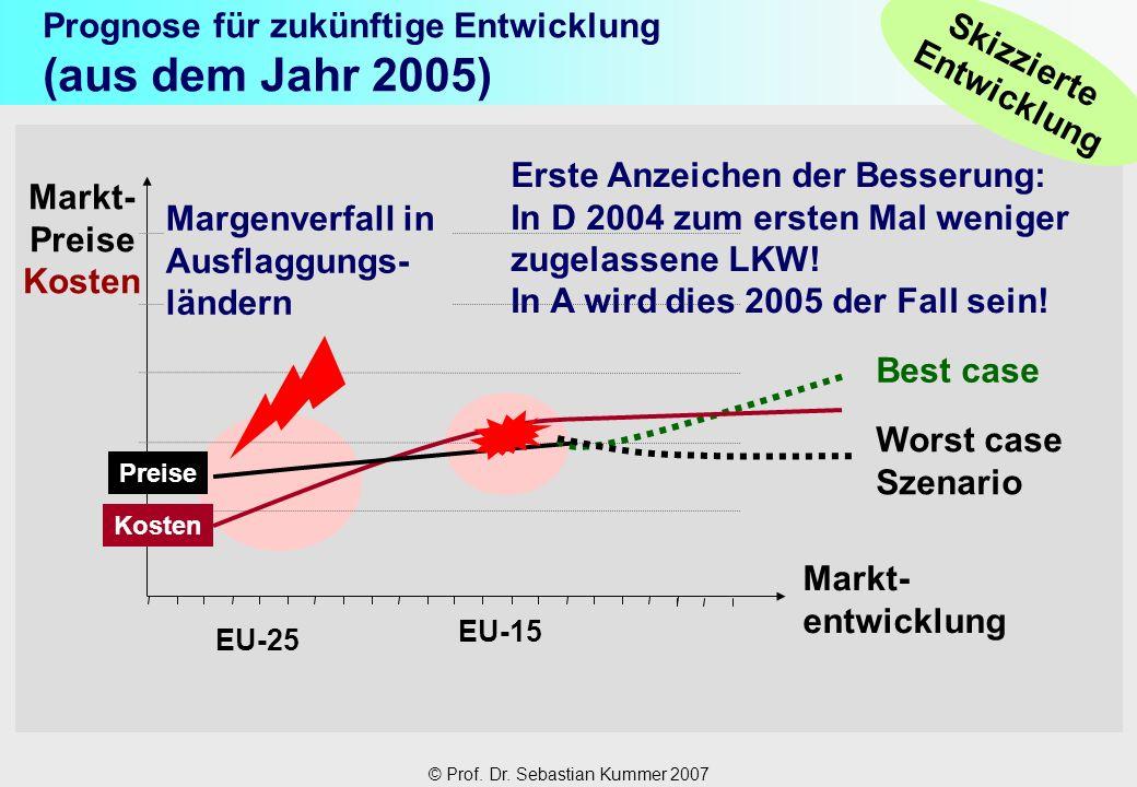 Prognose für zukünftige Entwicklung (aus dem Jahr 2005)