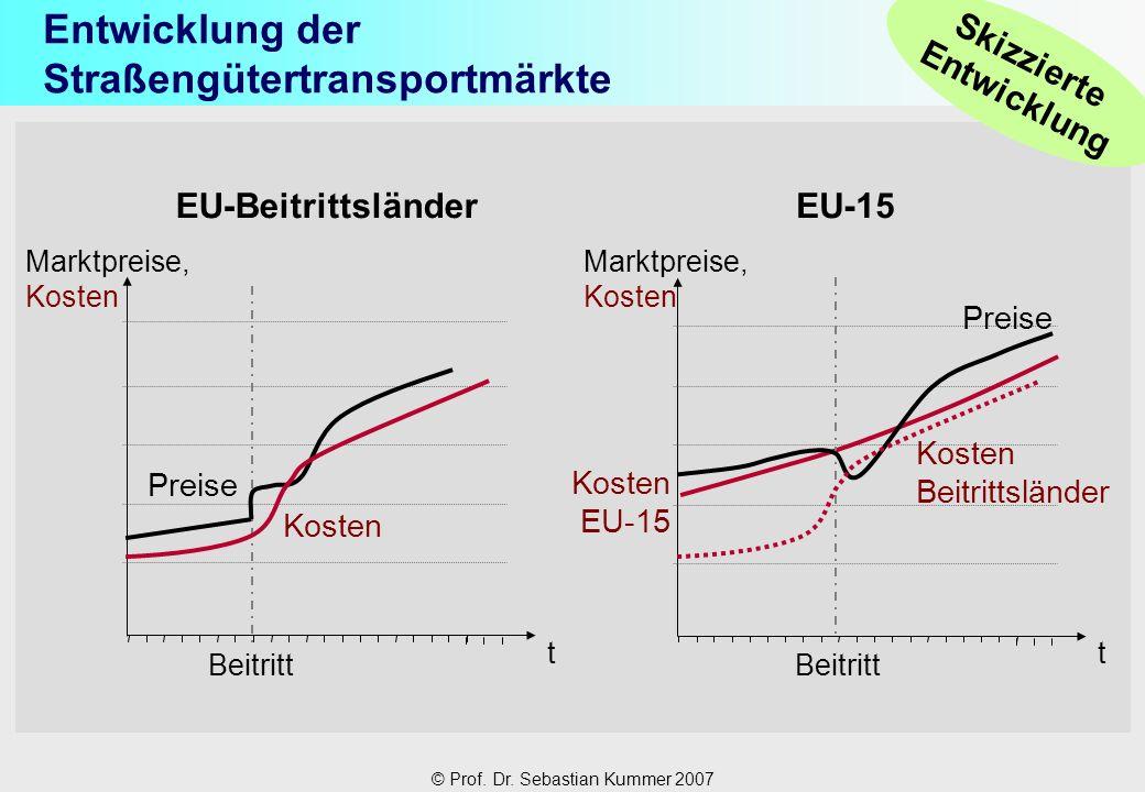 Entwicklung der Straßengütertransportmärkte