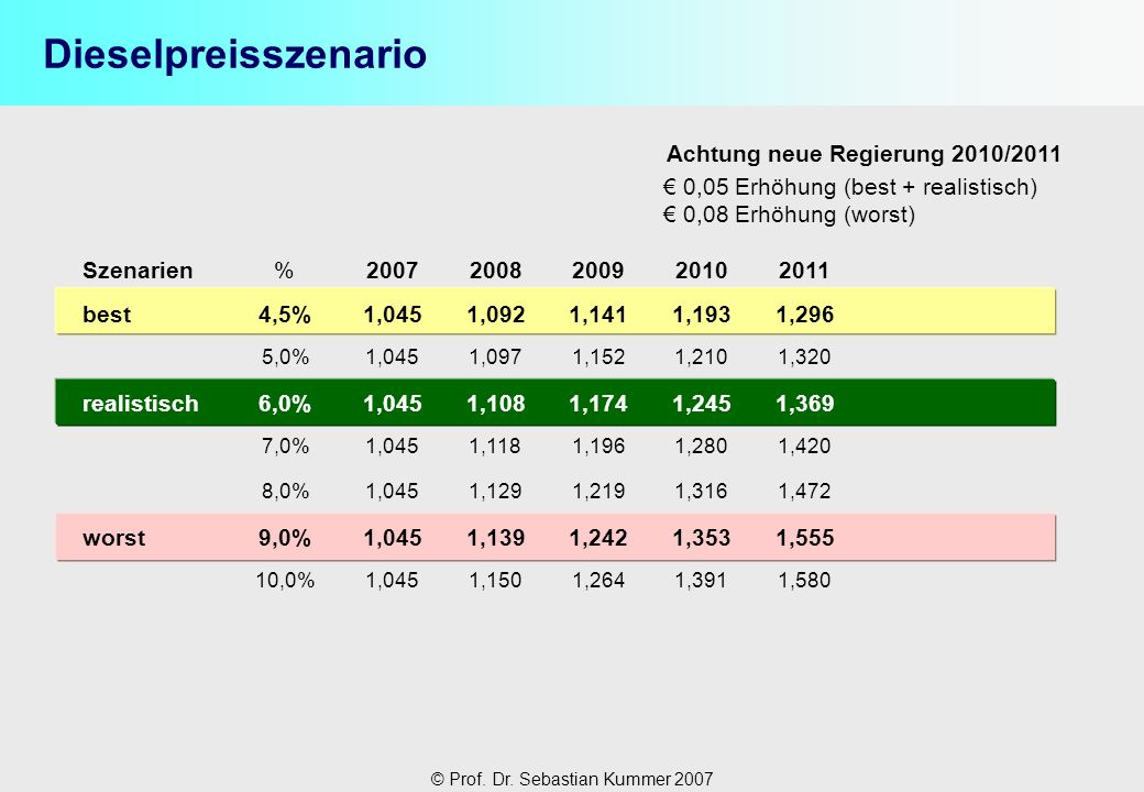 Dieselpreisszenario Achtung neue Regierung 2010/2011