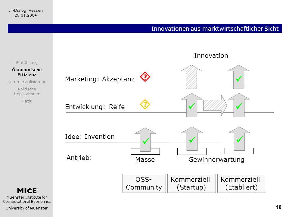 Innovationen aus marktwirtschaftlicher Sicht