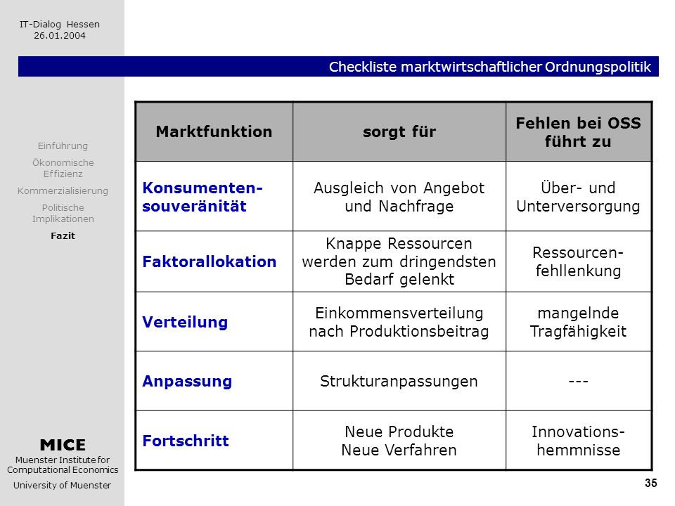 Checkliste marktwirtschaftlicher Ordnungspolitik