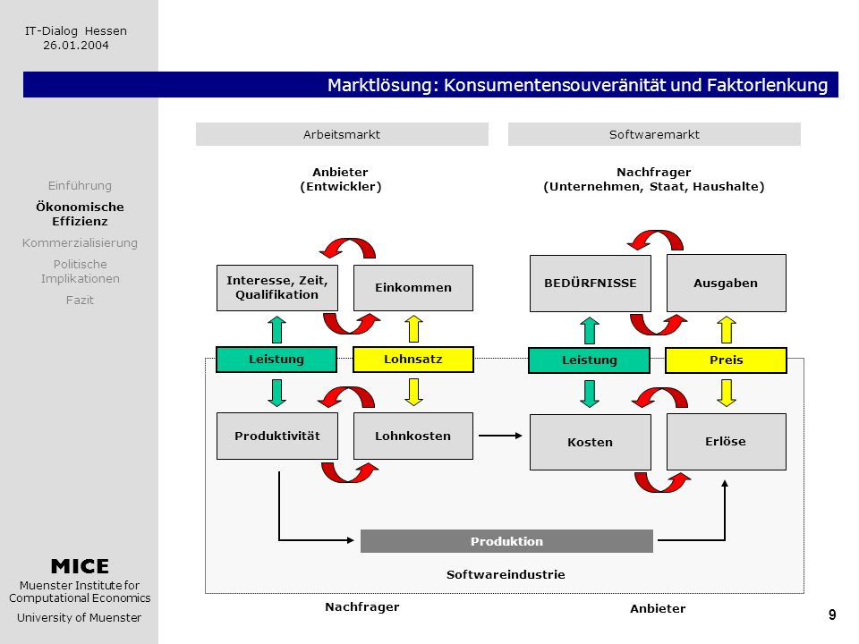 Marktlösung: Konsumentensouveränität und Faktorlenkung