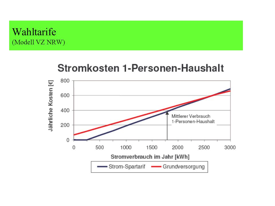 Wahltarife (Modell VZ NRW)