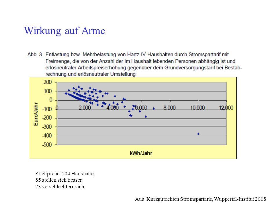 Wirkung auf Arme Schlechtergestellte: besonders mit elektr. WWB. Bei anderer Finanzierung (zB E-Handel) größere Einsparung.