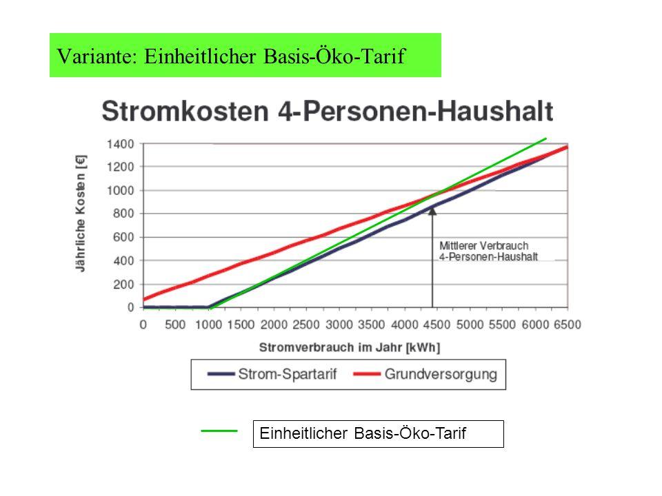 Variante: Einheitlicher Basis-Öko-Tarif