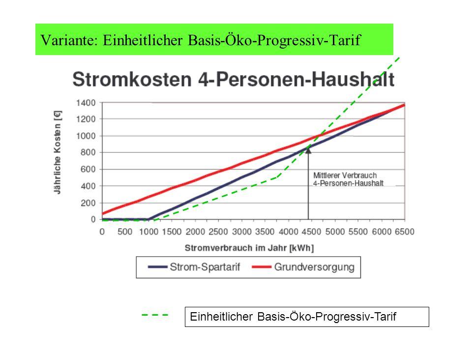 Variante: Einheitlicher Basis-Öko-Progressiv-Tarif