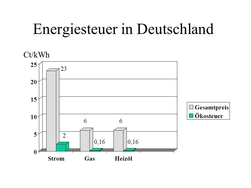 Energiesteuer in Deutschland