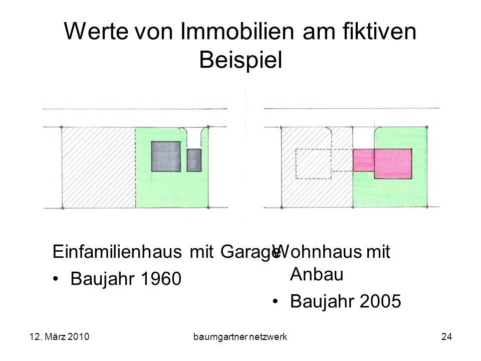 Werte von Immobilien am fiktiven Beispiel