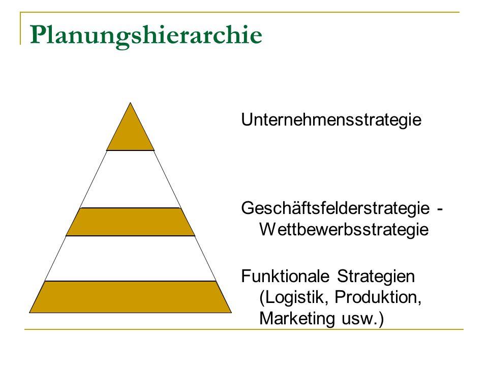 Planungshierarchie Unternehmensstrategie