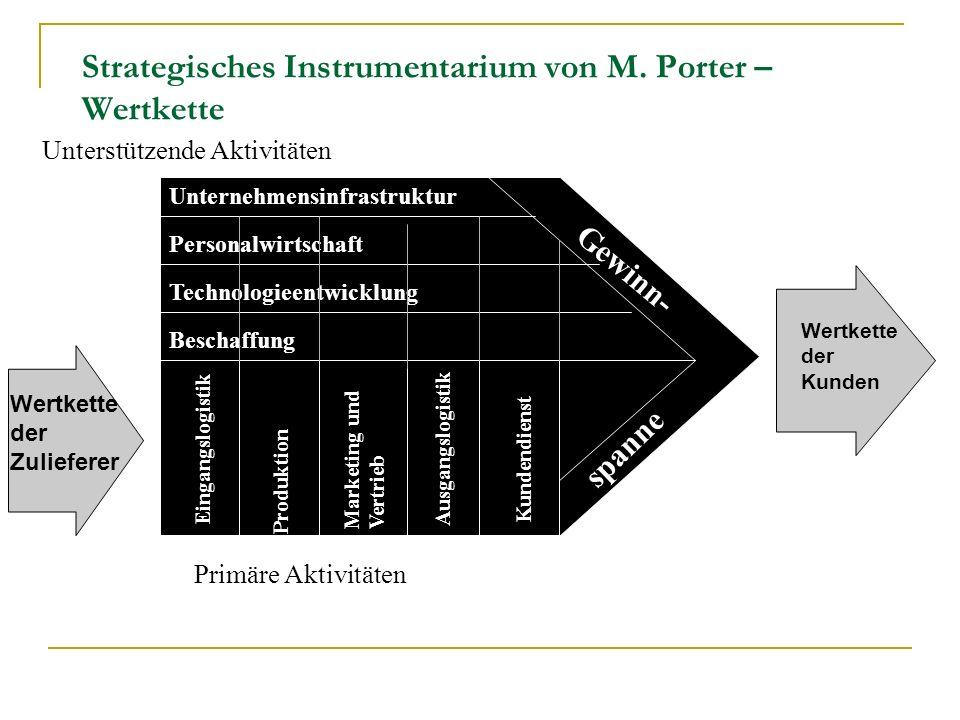 Strategisches Instrumentarium von M. Porter – Wertkette