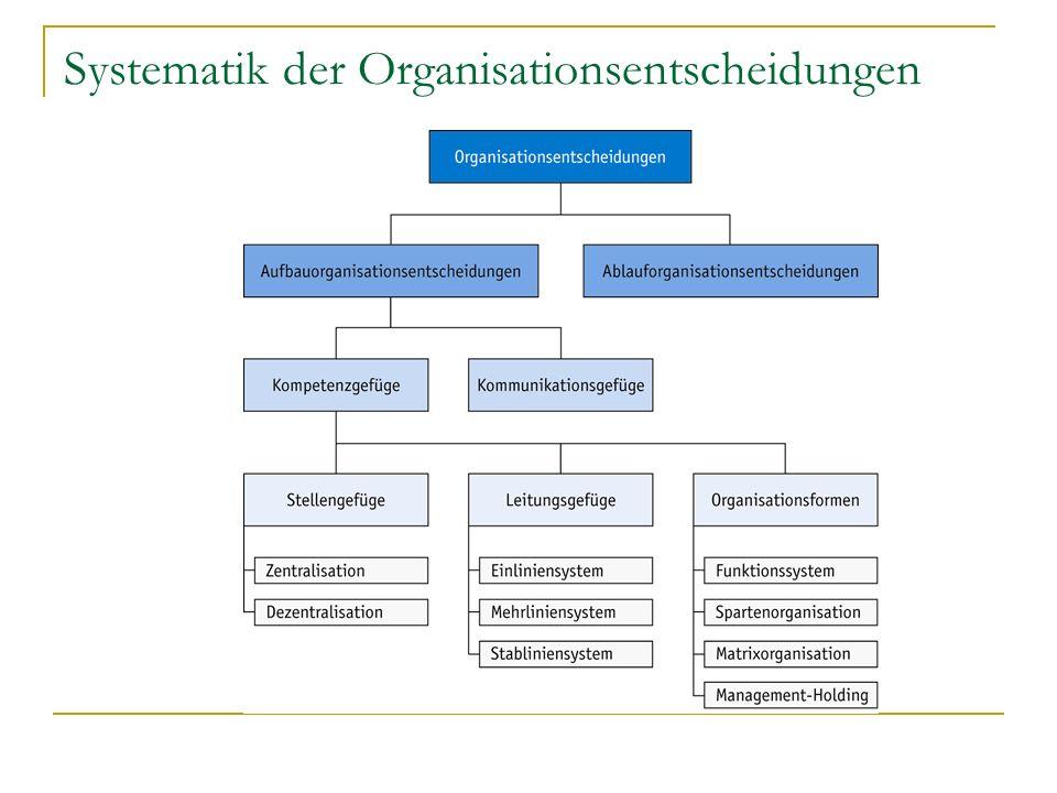 Systematik der Organisationsentscheidungen