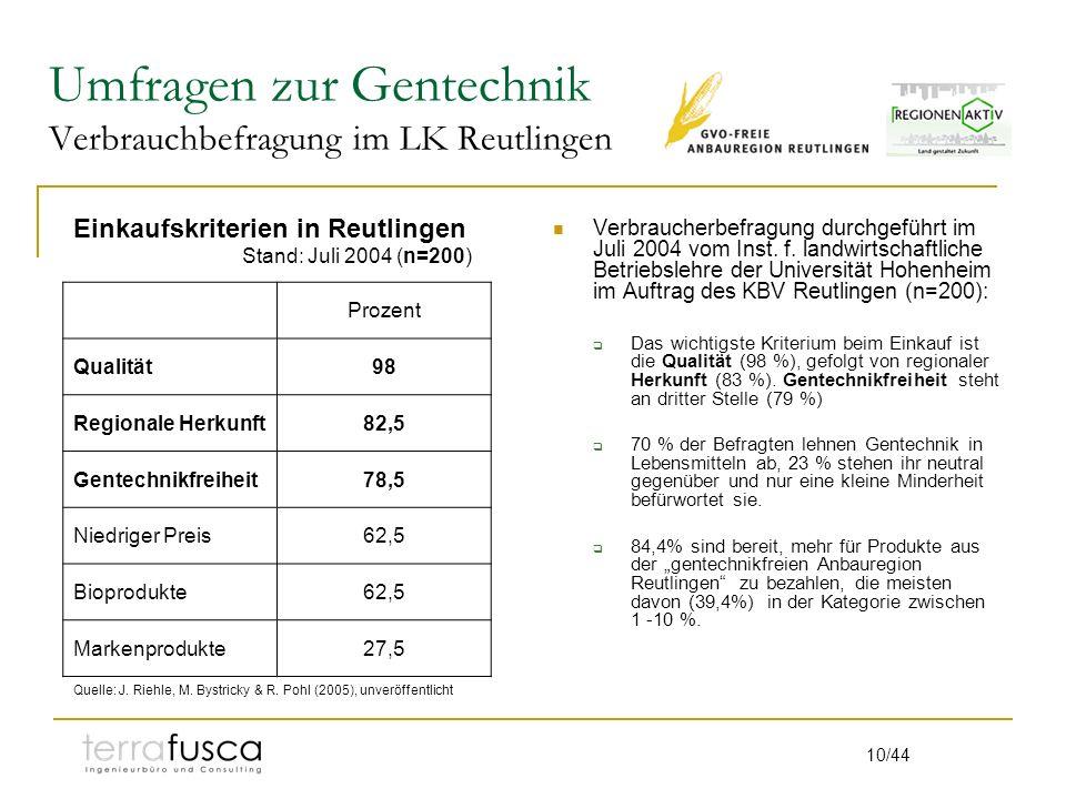 Umfragen zur Gentechnik Verbrauchbefragung im LK Reutlingen