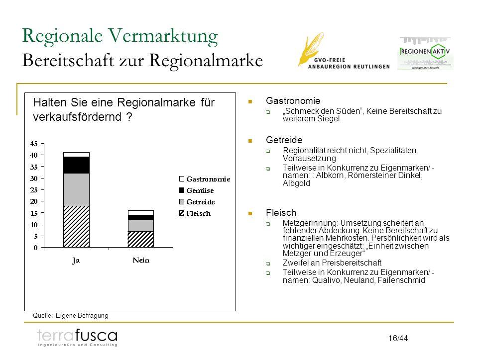 Regionale Vermarktung Bereitschaft zur Regionalmarke