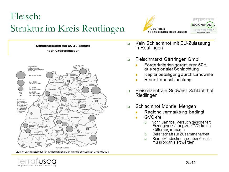 Fleisch: Struktur im Kreis Reutlingen