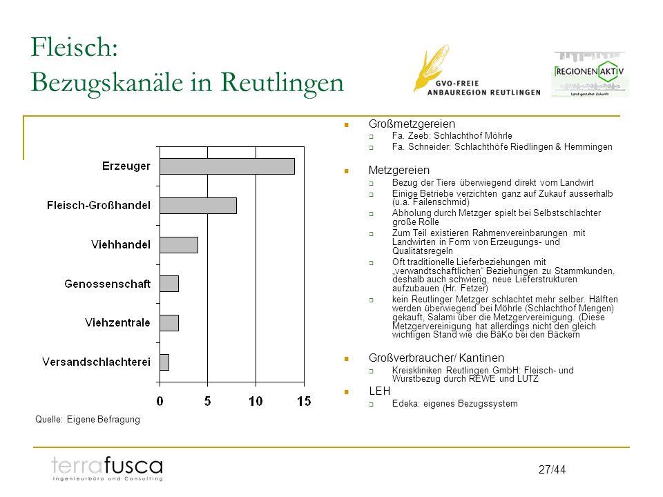 Fleisch: Bezugskanäle in Reutlingen