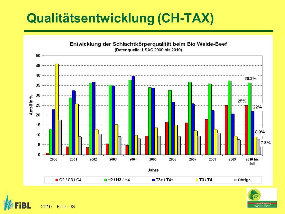 Qualitätsentwicklung (CH-TAX)