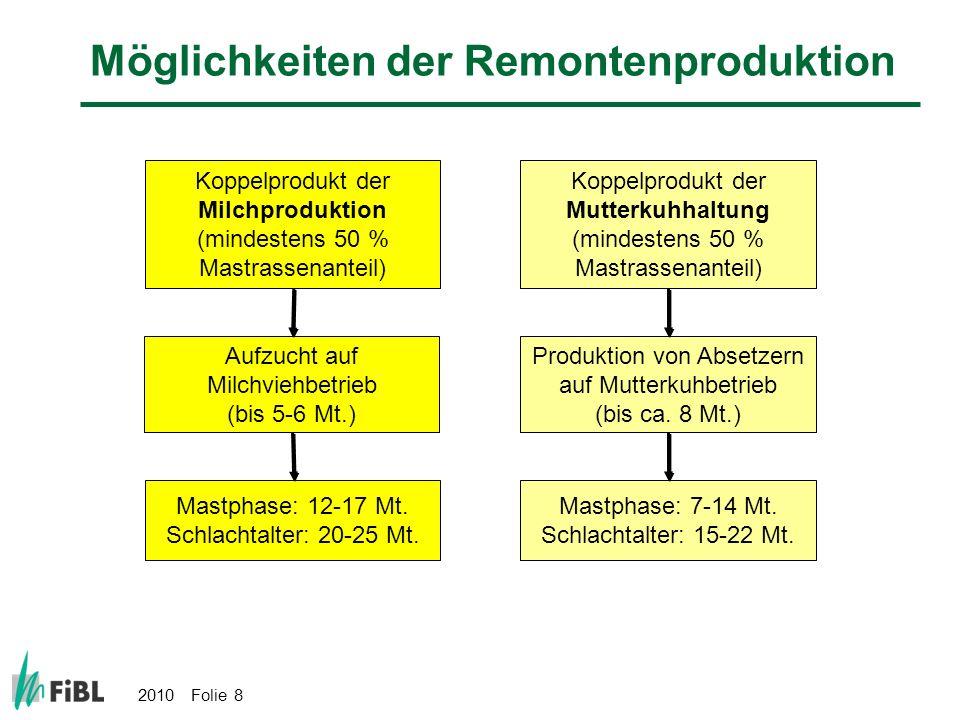 Möglichkeiten der Remontenproduktion
