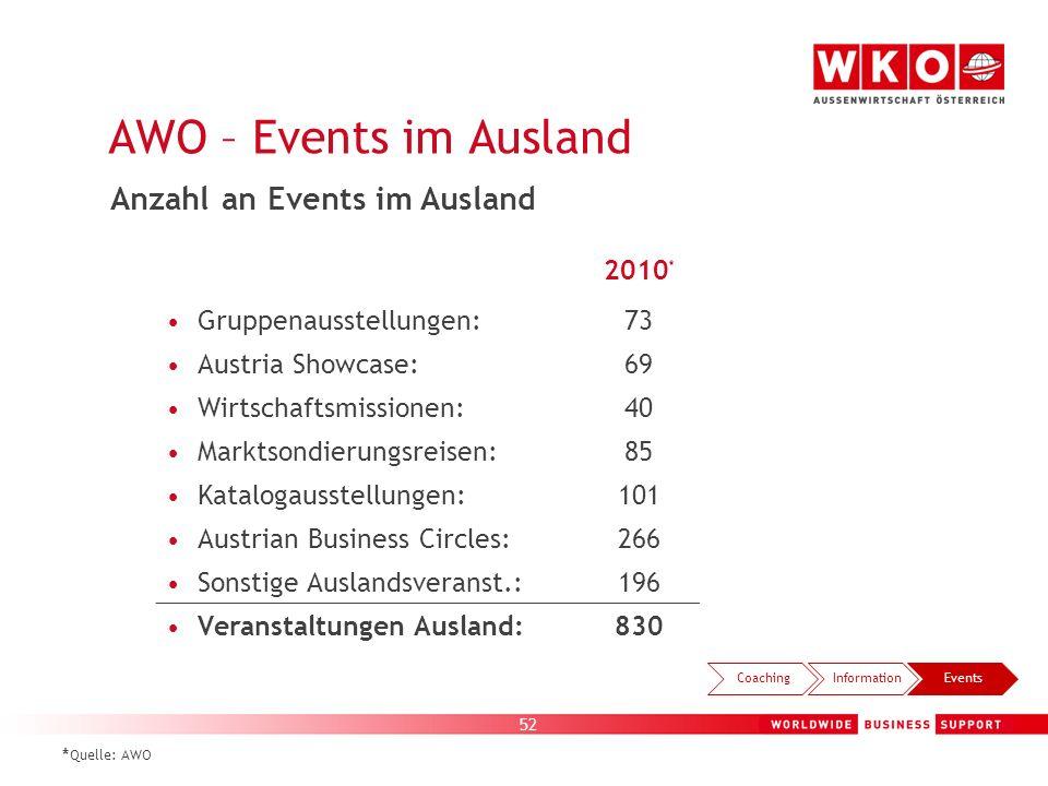 AWO – Events im Ausland Anzahl an Events im Ausland 2010*