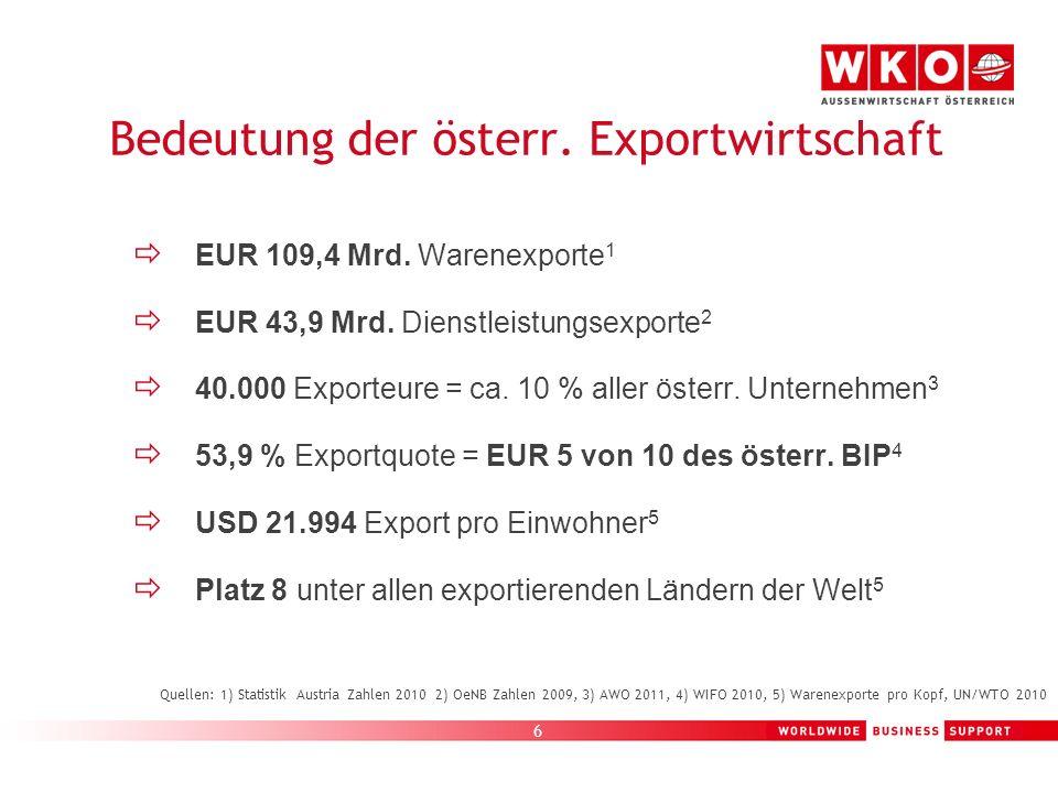 Bedeutung der österr. Exportwirtschaft