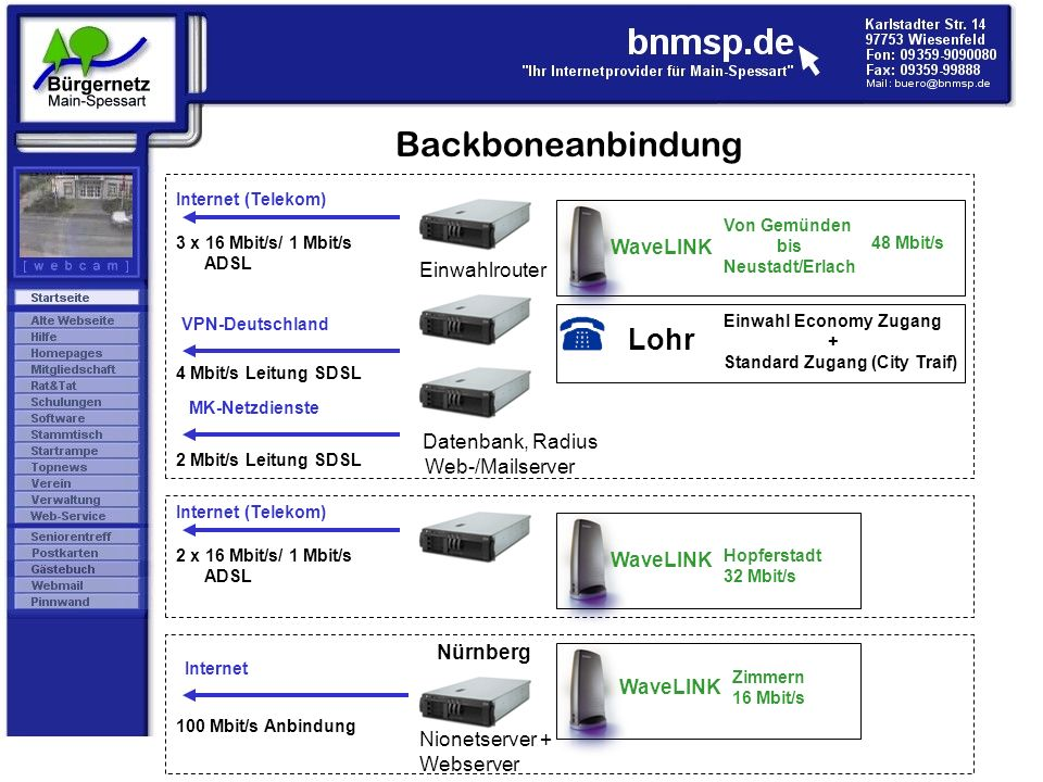 Backboneanbindung Lohr WaveLINK Einwahlrouter Datenbank, Radius