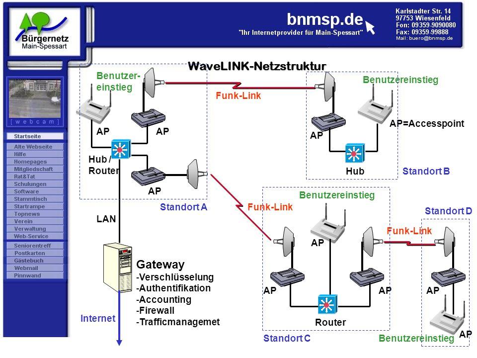 WaveLINK-Netzstruktur