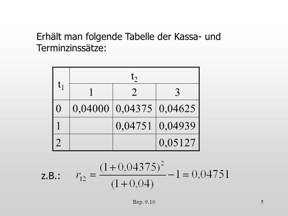 Erhält man folgende Tabelle der Kassa- und Terminzinssätze: