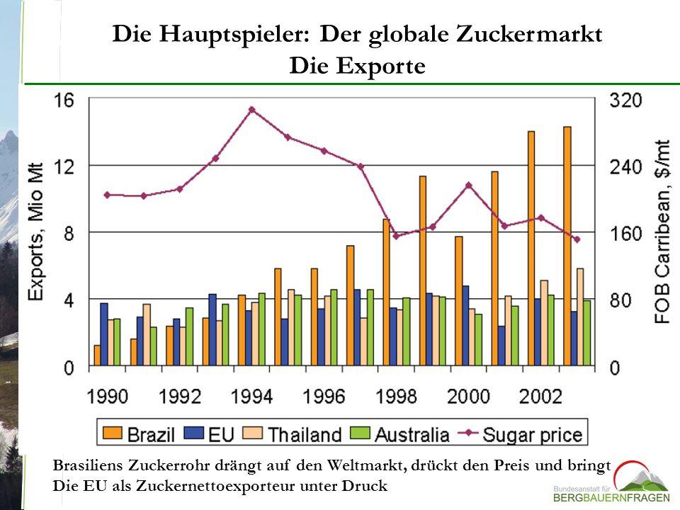 Die Hauptspieler: Der globale Zuckermarkt