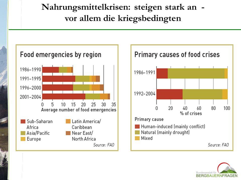 Nahrungsmittelkrisen: steigen stark an - vor allem die kriegsbedingten