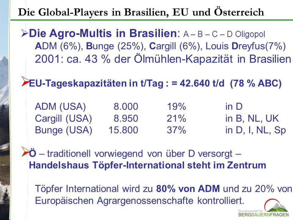 Die Global-Players in Brasilien, EU und Österreich