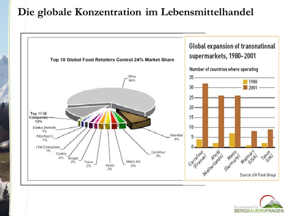 Die globale Konzentration im Lebensmittelhandel