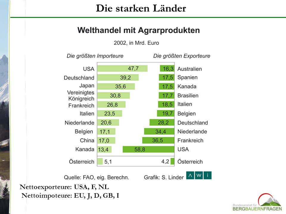 Die starken Länder Nettoexporteure: USA, F, NL