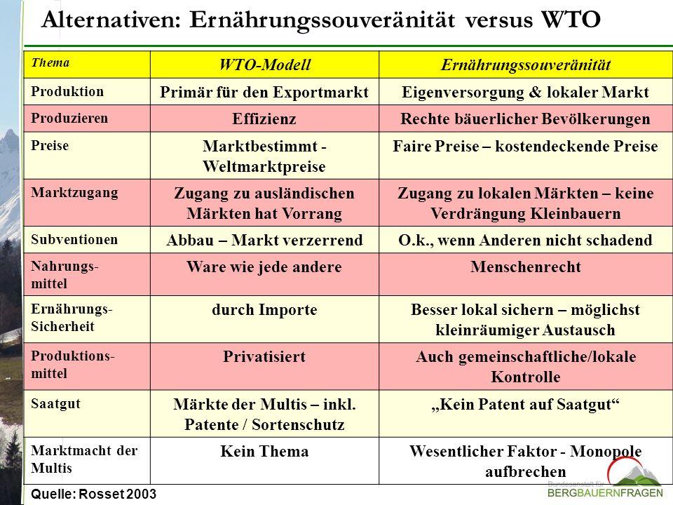 Alternativen: Ernährungssouveränität versus WTO