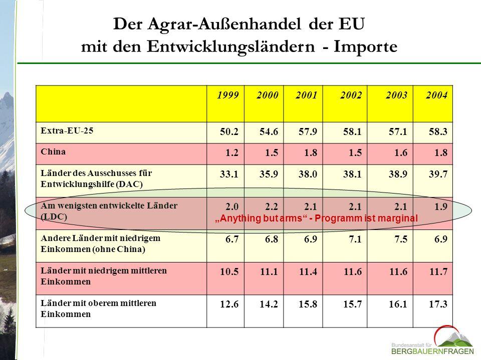 Der Agrar-Außenhandel der EU mit den Entwicklungsländern - Importe