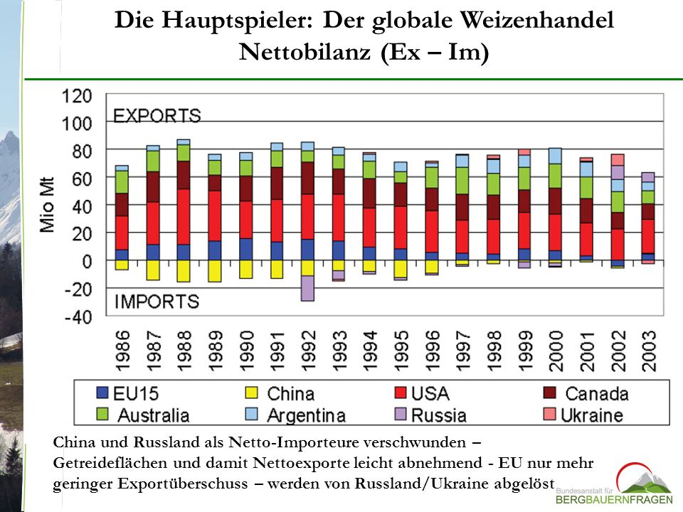 Die Hauptspieler: Der globale Weizenhandel