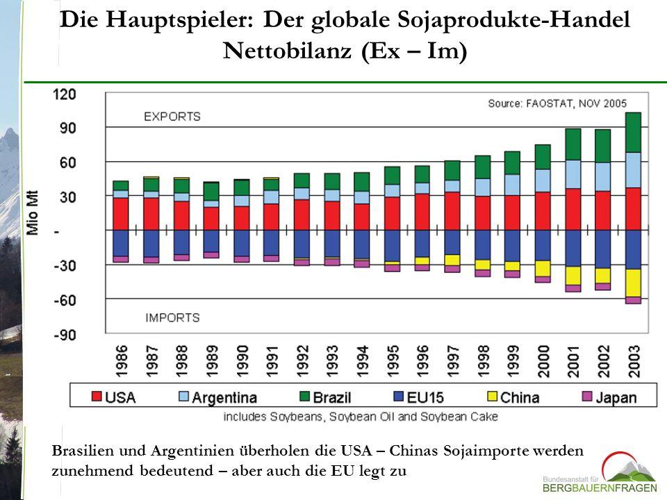Die Hauptspieler: Der globale Sojaprodukte-Handel