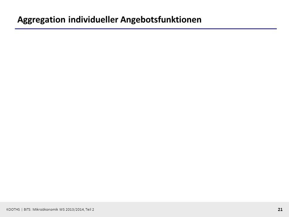 Aggregation individueller Angebotsfunktionen