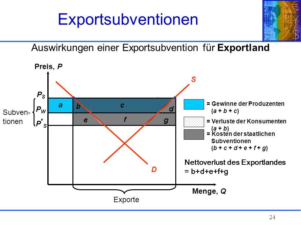 Auswirkungen einer Exportsubvention für Exportland